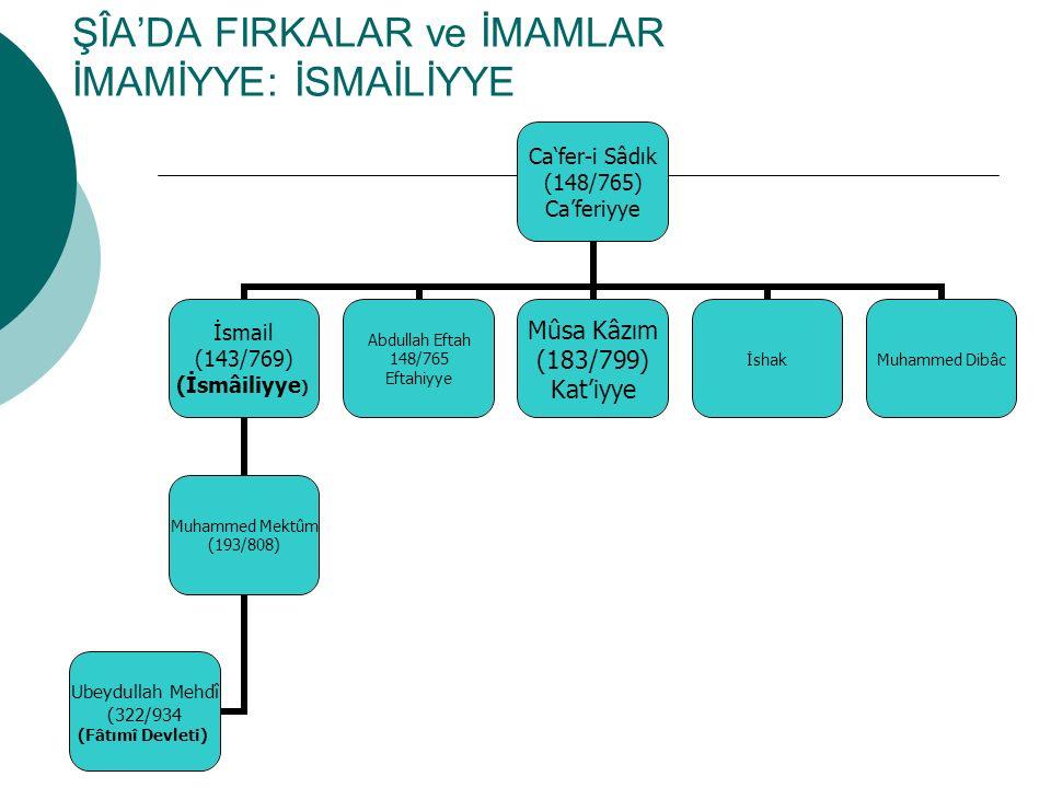 ŞÎA'DA FIRKALAR ve İMAMLAR İMAMİYYE:İSNAAŞERİYYE Mûsa Kâzım (183/799) Ali Rıza (203/818) Muhammed Cevad et-Takî (220/835) Ali Hâdi en-Nakî (254/868) Hasan-i Askeri (260/873) Muhammed Mehdî (255'da doğmuş, 260 yıllarında gaib) (İmamiyye/İsnâaşeriyye)