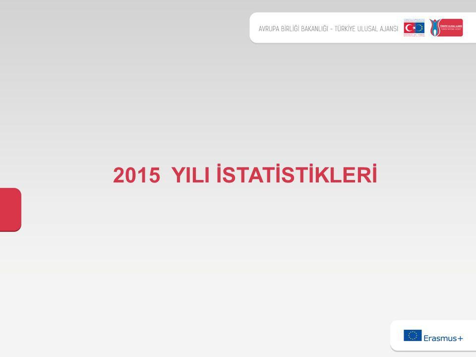 2015 YILI İSTATİSTİKLERİ