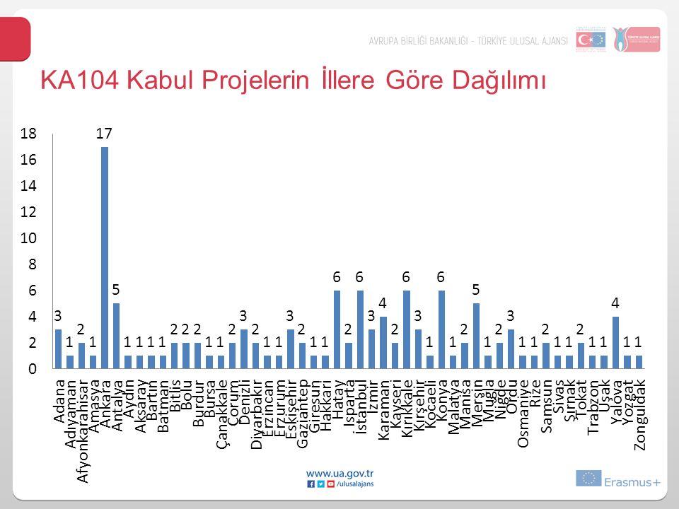 KA104 Kabul Projelerin Sektörel Dağılımı