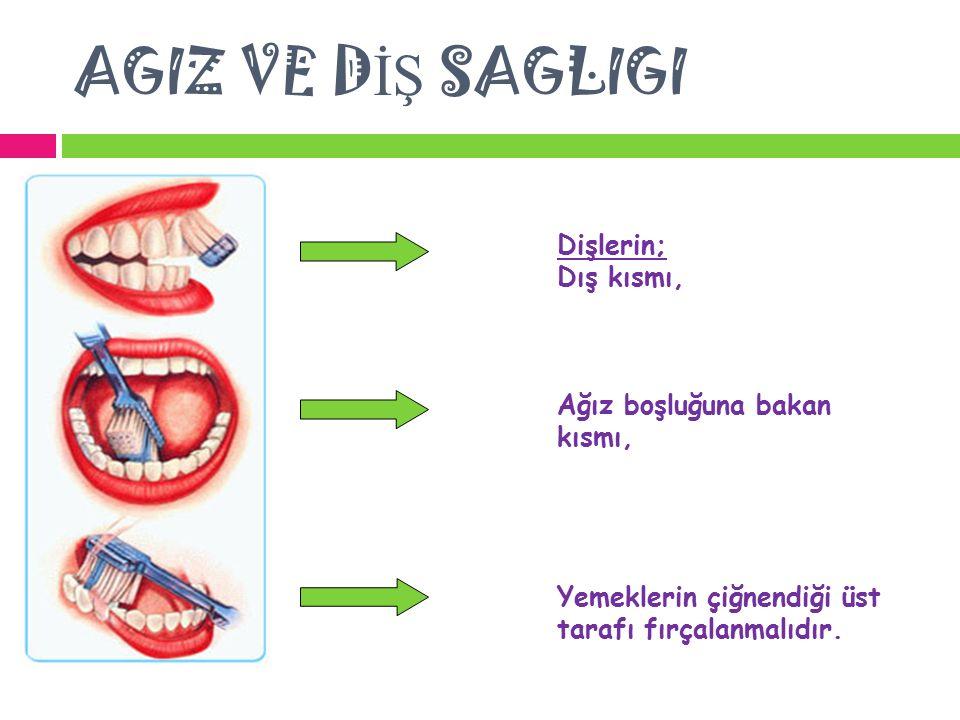 AGIZ VE D İŞ SAGLIGI Dişlerin; Dış kısmı, Ağız boşluğuna bakan kısmı, Yemeklerin çiğnendiği üst tarafı fırçalanmalıdır.