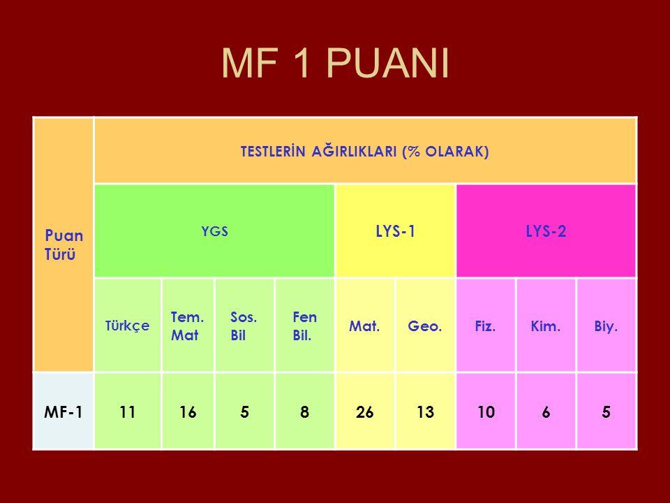MF 1 PUANI Puan Türü TESTLERİN AĞIRLIKLARI (% OLARAK) YGS LYS-1LYS-2 Türkçe Tem.