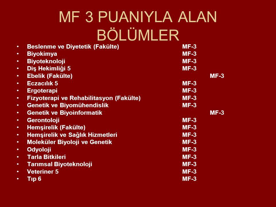 MF 3 PUANIYLA ALAN BÖLÜMLER Beslenme ve Diyetetik (Fakülte)MF-3 BiyokimyaMF-3 BiyoteknolojiMF-3 Diş Hekimliği 5MF-3 Ebelik (Fakülte)MF-3 Eczacılık 5MF-3 ErgoterapiMF-3 Fizyoterapi ve Rehabilitasyon (Fakülte)MF-3 Genetik ve BiyomühendislikMF-3 Genetik ve BiyoinformatikMF-3 GerontolojiMF-3 Hemşirelik (Fakülte)MF-3 Hemşirelik ve Sağlık HizmetleriMF-3 Moleküler Biyoloji ve GenetikMF-3 OdyolojiMF-3 Tarla BitkileriMF-3 Tarımsal BiyoteknolojiMF-3 Veteriner 5MF-3 Tıp 6MF-3