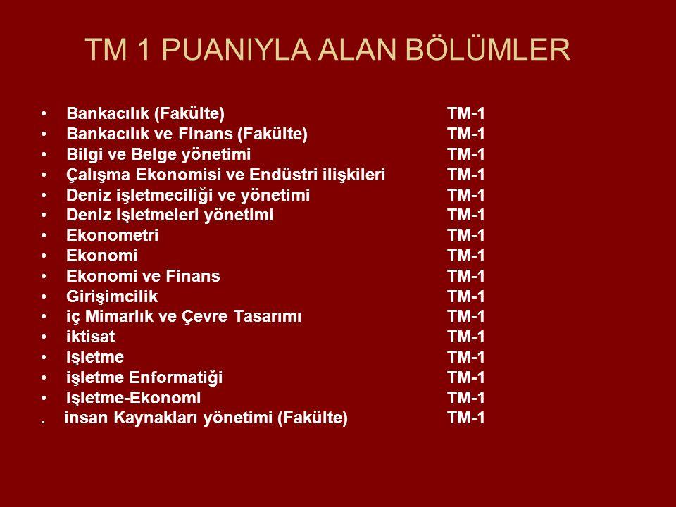TM 1 PUANIYLA ALAN BÖLÜMLER Bankacılık (Fakülte)TM-1 Bankacılık ve Finans (Fakülte)TM-1 Bilgi ve Belge yönetimiTM-1 Çalışma Ekonomisi ve Endüstri ilişkileriTM-1 Deniz işletmeciliği ve yönetimiTM-1 Deniz işletmeleri yönetimiTM-1 EkonometriTM-1 EkonomiTM-1 Ekonomi ve FinansTM-1 GirişimcilikTM-1 iç Mimarlık ve Çevre TasarımıTM-1 iktisatTM-1 işletmeTM-1 işletme EnformatiğiTM-1 işletme-EkonomiTM-1.