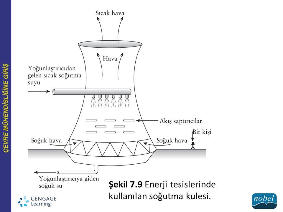 Şekil 7.9 Enerji tesislerinde kullanılan soğutma kulesi.