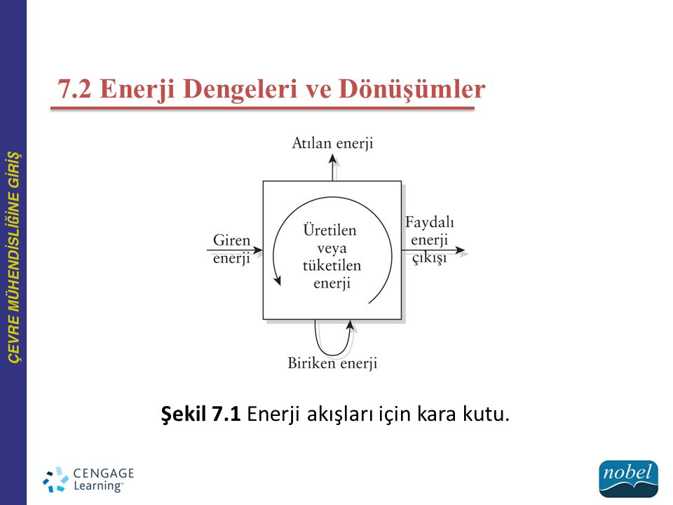 Şekil 7.1 e baktığımızda, kara kutudaki enerji girişinin, enerji çıkışı(dönüşümde boşa giden enerji + faydalı enerji) ile kutuda biriken enerjinin toplamına eşit olmak zorunda olduğunu görebilirsiniz.