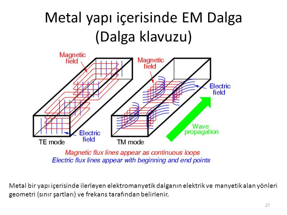 27 Metal yapı içerisinde EM Dalga (Dalga klavuzu) Metal bir yapı içerisinde ilerleyen elektromanyetik dalganın elektrik ve manyetik alan yönleri geome