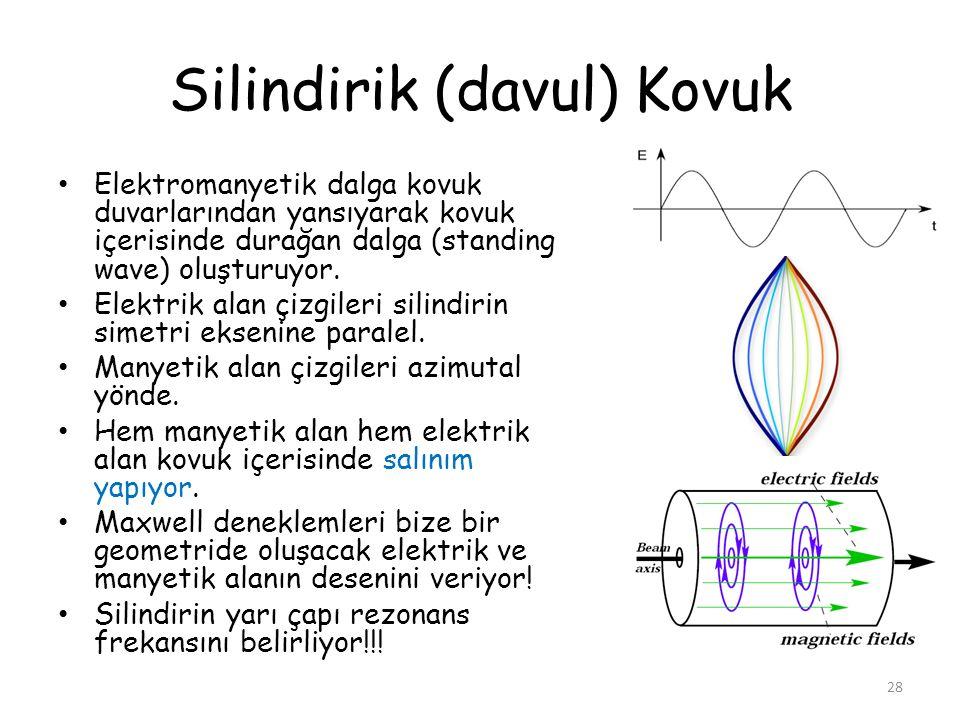 Silindirik (davul) Kovuk Elektromanyetik dalga kovuk duvarlarından yansıyarak kovuk içerisinde durağan dalga (standing wave) oluşturuyor. Elektrik ala