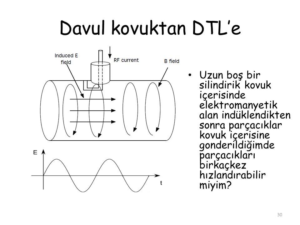 Davul kovuktan DTL'e 30 Uzun boş bir silindirik kovuk içerisinde elektromanyetik alan indüklendikten sonra parçacıklar kovuk içerisine gonderildiğimde
