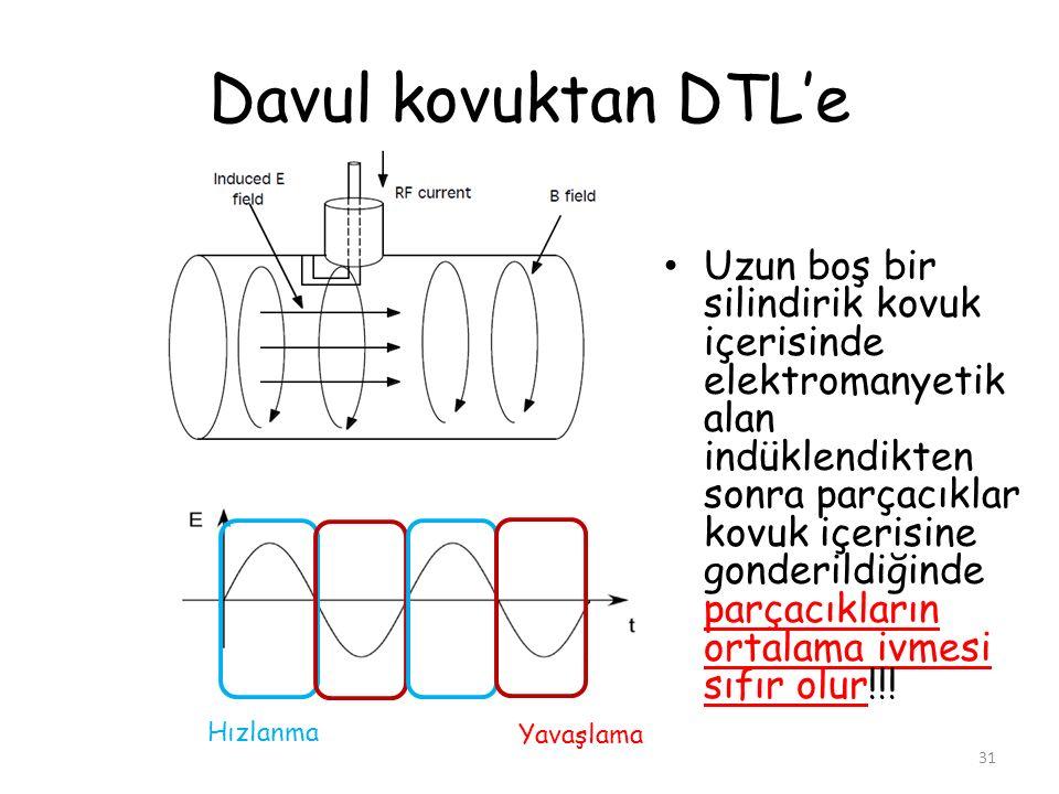 Davul kovuktan DTL'e Uzun boş bir silindirik kovuk içerisinde elektromanyetik alan indüklendikten sonra parçacıklar kovuk içerisine gonderildiğinde pa