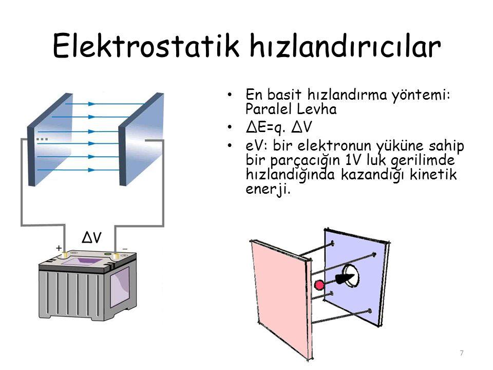 Elektrostatik hızlandırıcılar En basit hızlandırma yöntemi: Paralel Levha ΔE=q. ΔV eV: bir elektronun yüküne sahip bir parçacığın 1V luk gerilimde hız