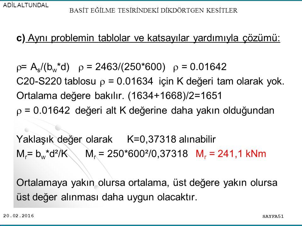20.02.2016 c) Aynı problemin tablolar ve katsayılar yardımıyla çözümü:  = A s /(b w *d)  = 2463/(250*600)  = 0.01642 C20-S220 tablosu  = 0.01634 için K değeri tam olarak yok.