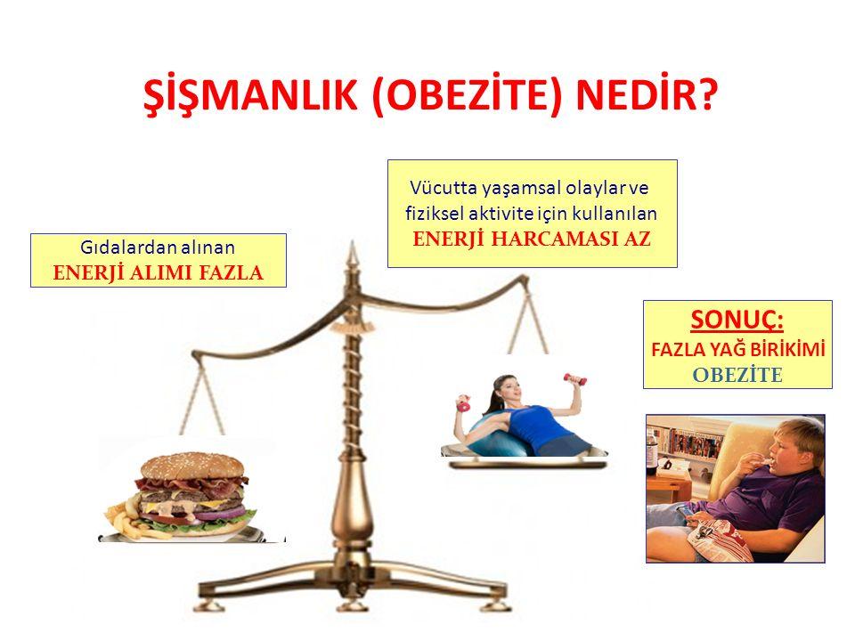 ŞİŞMANLIK (OBEZİTE) NEDİR? Gıdalardan alınan ENERJİ ALIMI FAZLA Vücutta yaşamsal olaylar ve fiziksel aktivite için kullanılan ENERJİ HARCAMASI AZ SONU