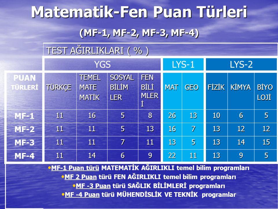 Matematik-Fen Puan Türleri (MF-1, MF-2, MF-3, MF-4) TEST AĞIRLIKLARI ( % ) YGSLYS-1LYS-2 PUAN TÜRLERİTÜRKÇETEMELMATEMATİKSOSYALBİLİMLERFEN BİLİ MLER İ