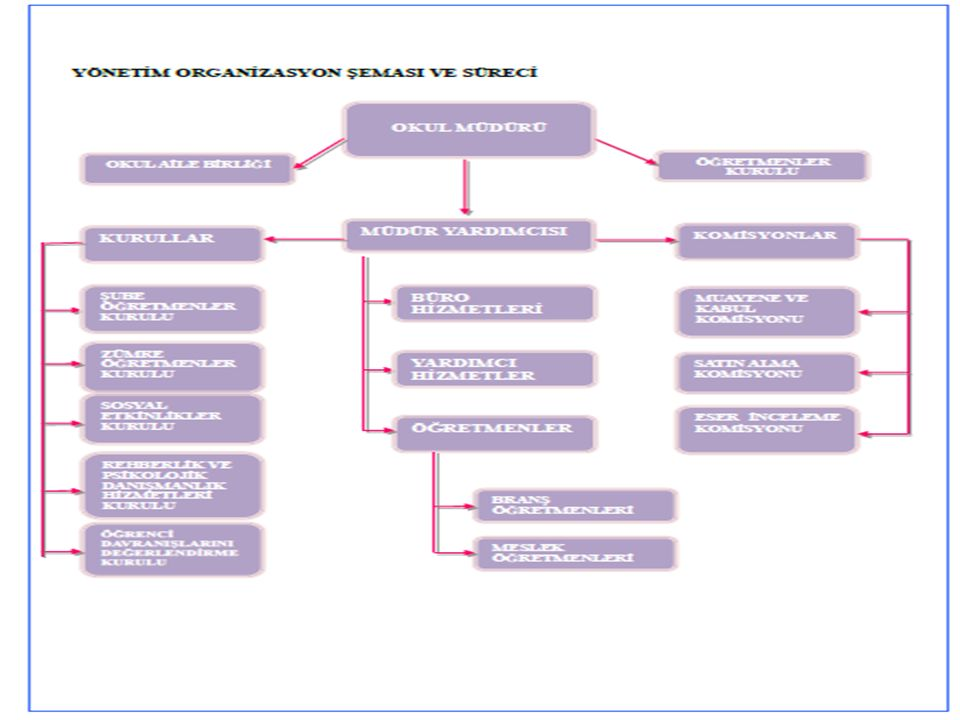 PLÂNIN AMACI: Okulumuzda planlama, Stratejik Plan Hazırlama Ekibi tarafından hazırlanmış ve bu ekip tarafından yürütülecektir.