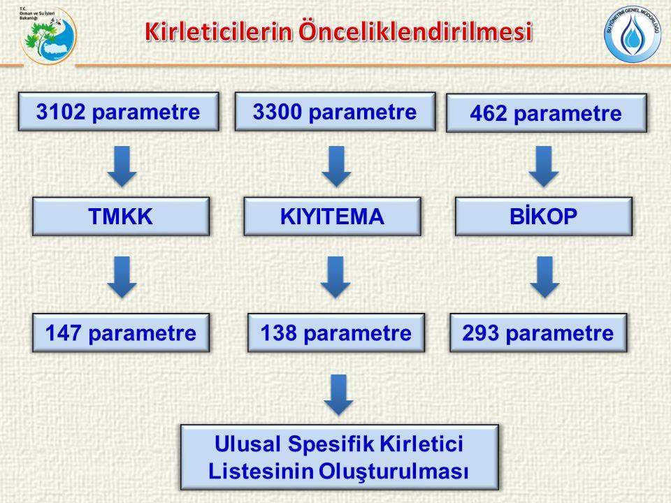 TMKKKIYITEMABİKOP 147 parametre138 parametre293 parametre Ulusal Spesifik Kirletici Listesinin Oluşturulması 3102 parametre3300 parametre 462 parametre
