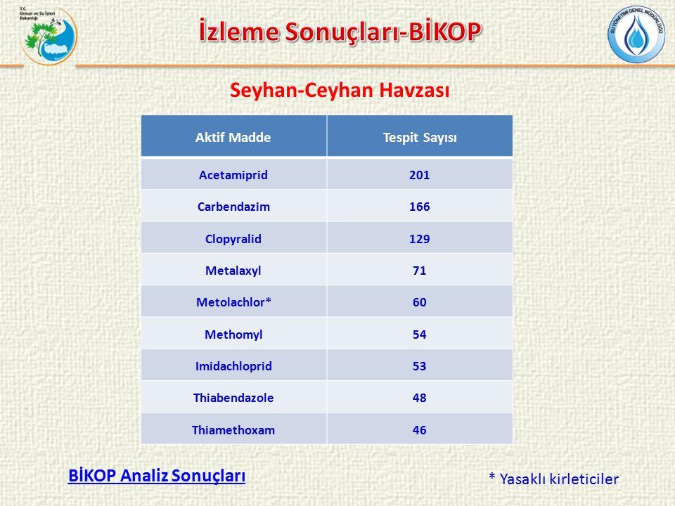 BİKOP Analiz Sonuçları * Yasaklı kirleticiler Seyhan-Ceyhan Havzası Aktif MaddeTespit Sayısı Acetamiprid201 Carbendazim166 Clopyralid129 Metalaxyl71 Metolachlor*60 Methomyl54 Imidachloprid53 Thiabendazole48 Thiamethoxam46
