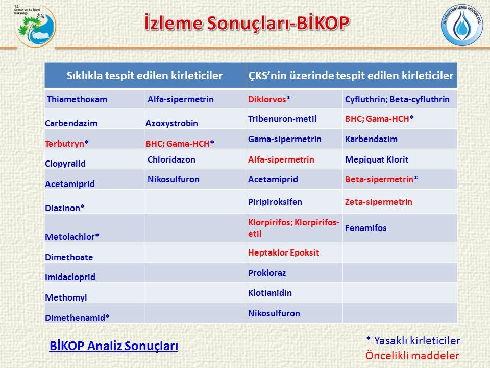 Sıklıkla tespit edilen kirleticilerÇKS'nin üzerinde tespit edilen kirleticiler ThiamethoxamAlfa-sipermetrinDiklorvos*Cyfluthrin; Beta-cyfluthrin CarbendazimAzoxystrobin Tribenuron-metilBHC; Gama-HCH* Terbutryn*BHC; Gama-HCH* Gama-sipermetrinKarbendazim Clopyralid ChloridazonAlfa-sipermetrinMepiquat Klorit Acetamiprid NikosulfuronAcetamipridBeta-sipermetrin* Diazinon* PiripiroksifenZeta-sipermetrin Metolachlor* Klorpirifos; Klorpirifos- etil Fenamifos Dimethoate Heptaklor Epoksit Imidacloprid Prokloraz Methomyl Klotianidin Dimethenamid* Nikosulfuron BİKOP Analiz Sonuçları * Yasaklı kirleticiler Öncelikli maddeler