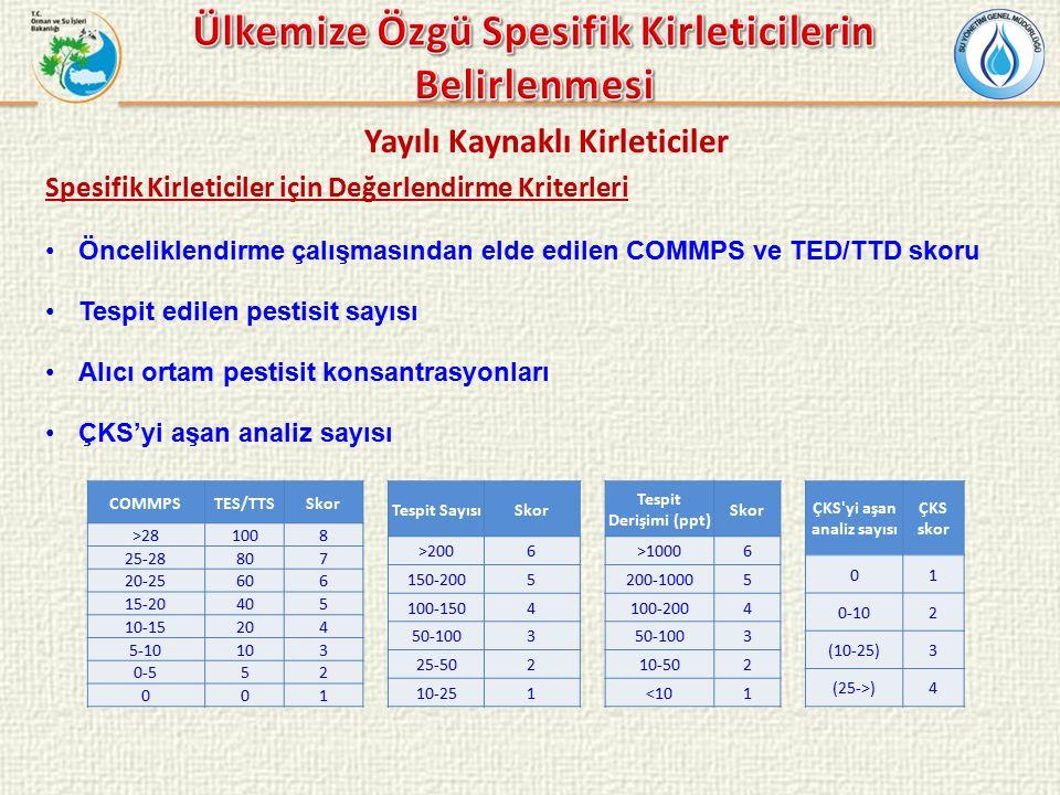 Yayılı Kaynaklı Kirleticiler Spesifik Kirleticiler için Değerlendirme Kriterleri Önceliklendirme çalışmasından elde edilen COMMPS ve TED/TTD skoru Tespit edilen pestisit sayısı Alıcı ortam pestisit konsantrasyonları ÇKS'yi aşan analiz sayısı COMMPSTES/TTSSkor >281008 25-28807 20-25606 15-20405 10-15204 5-10103 0-552 001 Tespit SayısıSkor >2006 150-2005 100-1504 50-1003 25-502 10-251 Tespit Derişimi (ppt) Skor >10006 200-10005 100-2004 50-1003 10-502 <101 ÇKS yi aşan analiz sayısı ÇKS skor 01 0-102 (10-25)3 (25->)4
