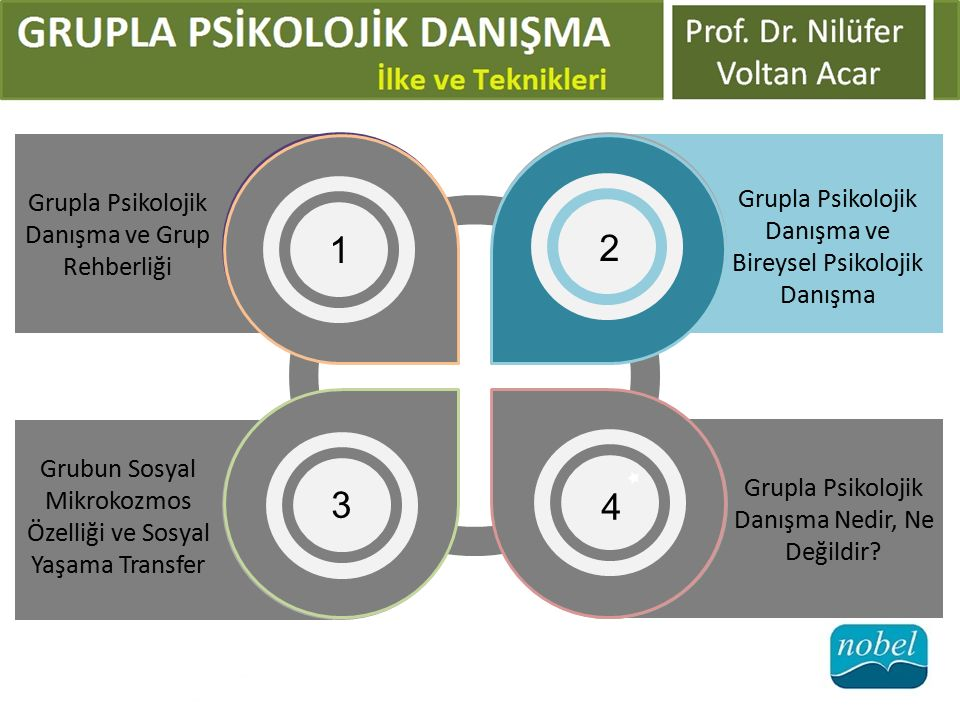 Grubun Sosyal Mikrokozmos Özelliği ve Sosyal Yaşama Transfer 3 Grupla Psikolojik Danışma Nedir, Ne Değildir.