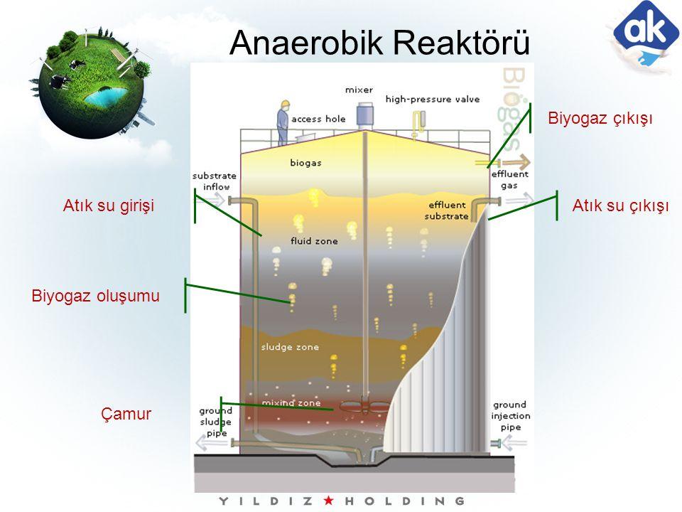 Atık su çıkışı Biyogaz çıkışı Atık su girişi Çamur Biyogaz oluşumu Anaerobik Reaktörü