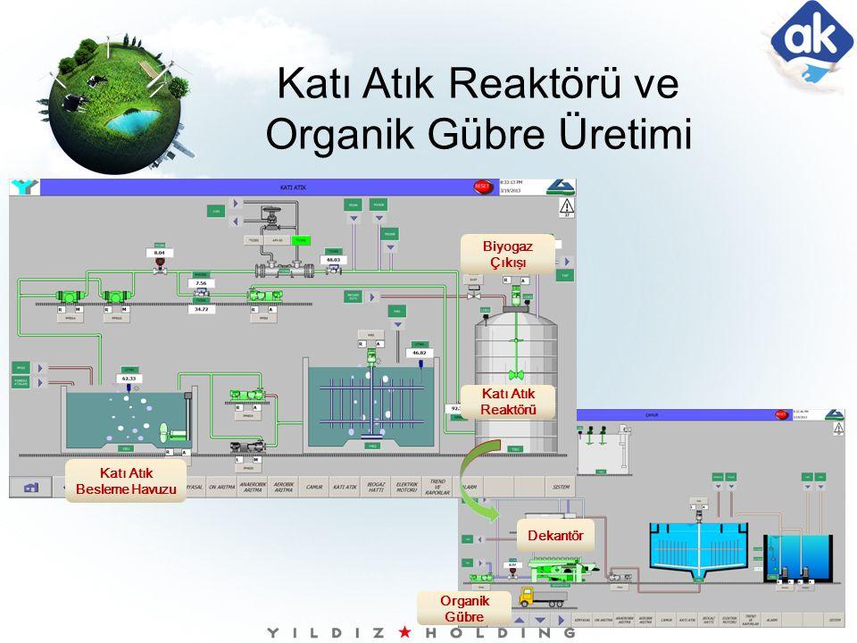 Biyogaz Çıkışı Katı Atık Besleme Havuzu Katı Atık Reaktörü Dekantör Organik Gübre Katı Atık Reaktörü ve Organik Gübre Üretimi