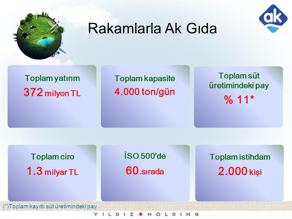 Rakamlarla Ak Gıda (*)Toplam kayıtlı süt üretimindeki pay Toplam yatırım 372 milyon TL Toplam kapasite 4.000 ton/gün Toplam istihdam 2.000 kişi Toplam