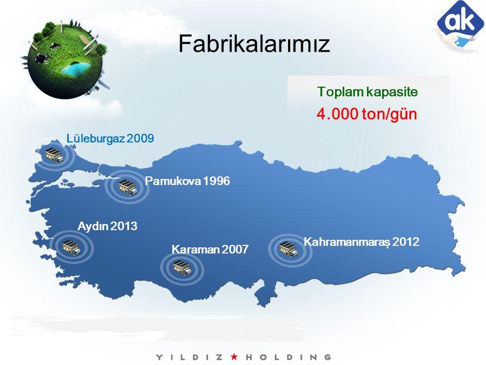 Lüleburgaz 2009 Aydın 2013 Pamukova 1996 Karaman 2007 Kahramanmaraş 2012 Toplam kapasite 4.000 ton/gün Fabrikalarımız