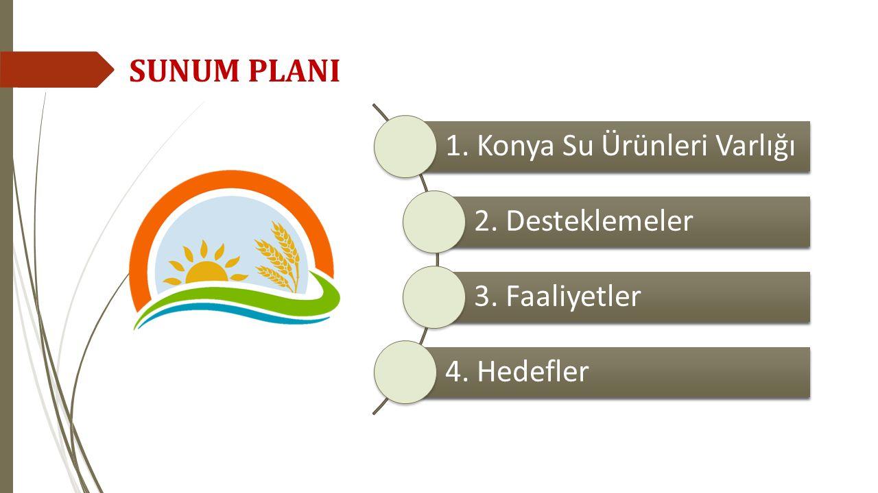 SUNUM PLANI 1. Konya Su Ürünleri Varlığı 2. Desteklemeler 3. Faaliyetler 4. Hedefler