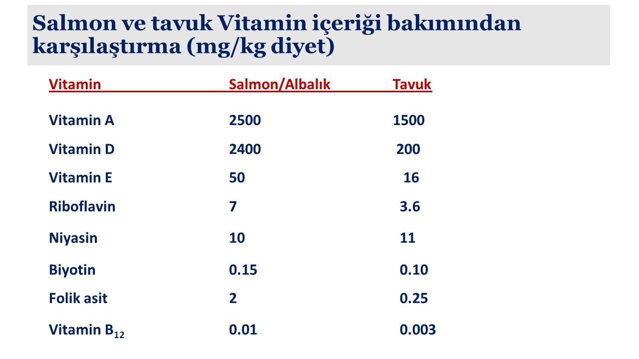 Salmon ve tavuk Vitamin içeriği bakımından karşılaştırma (mg/kg diyet) VitaminSalmon/Albalık Tavuk Vitamin A2500 1500 Vitamin D2400 200 Vitamin E50 16