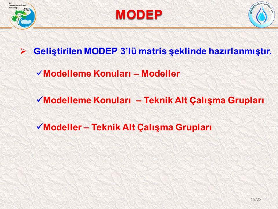 MODEP  Geliştirilen MODEP 3'lü matris şeklinde hazırlanmıştır. Modelleme Konuları – Modeller Modelleme Konuları – Teknik Alt Çalışma Grupları Modelle