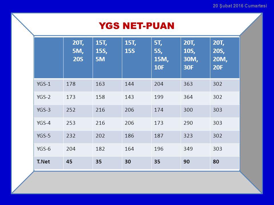YGS NET-PUAN 20 Şubat 2016 Cumartesi 20T, 5M, 20S 15T, 15S, 5M 15T, 15S 5T, 5S, 15M, 10F 20T, 10S, 30M, 30F 20T, 20S, 20M, 20F YGS-1178163144204363302