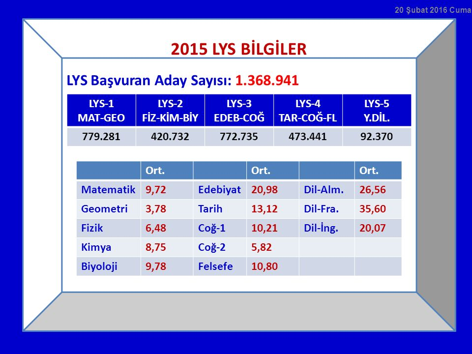 2015 LYS BİLGİLER LYS Başvuran Aday Sayısı: 1.368.941 LYS-1 MAT-GEO LYS-2 FİZ-KİM-BİY LYS-3 EDEB-COĞ LYS-4 TAR-COĞ-FL LYS-5 Y.DİL. 779.281420.732772.7