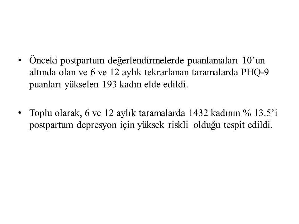 Önceki postpartum değerlendirmelerde puanlamaları 10'un altında olan ve 6 ve 12 aylık tekrarlanan taramalarda PHQ-9 puanları yükselen 193 kadın elde edildi.