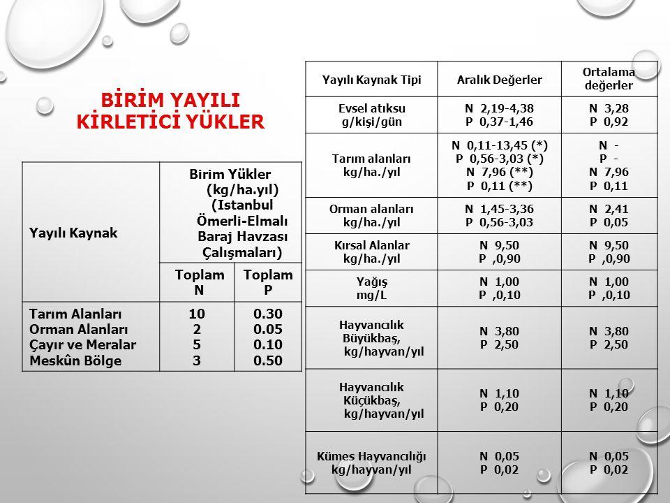 BİRİM YAYILI KİRLETİCİ YÜKLER Yayılı Kaynak Birim Yükler (kg/ha.yıl) (Istanbul Ömerli-Elmalı Baraj Havzası Çalışmaları) Toplam N Toplam P Tarım Alanla