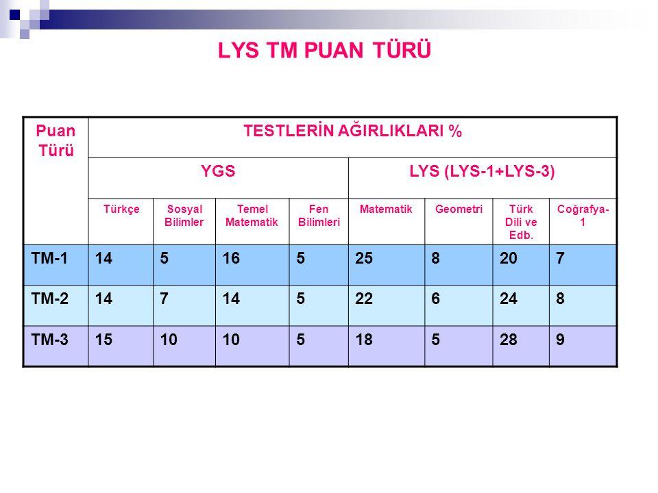 LYS TM PUAN TÜRÜ Puan Türü TESTLERİN AĞIRLIKLARI % YGSLYS (LYS-1+LYS-3) TürkçeSosyal Bilimler Temel Matematik Fen Bilimleri MatematikGeometriTürk Dili ve Edb.