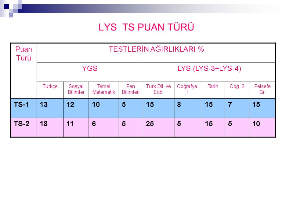 LYS TS PUAN TÜRÜ Puan Türü TESTLERİN AĞIRLIKLARI % YGSLYS (LYS-3+LYS-4) TürkçeSosyal Bilimler Temel Matematik Fen Bilimleri Türk Dil.