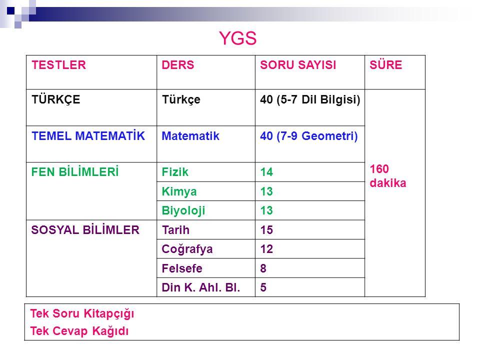 YGS TESTLERDERSSORU SAYISISÜRE TÜRKÇETürkçe40 (5-7 Dil Bilgisi) 160 dakika TEMEL MATEMATİKMatematik40 (7-9 Geometri) FEN BİLİMLERİFizik14 Kimya13 Biyoloji13 SOSYAL BİLİMLERTarih15 Coğrafya12 Felsefe8 Din K.