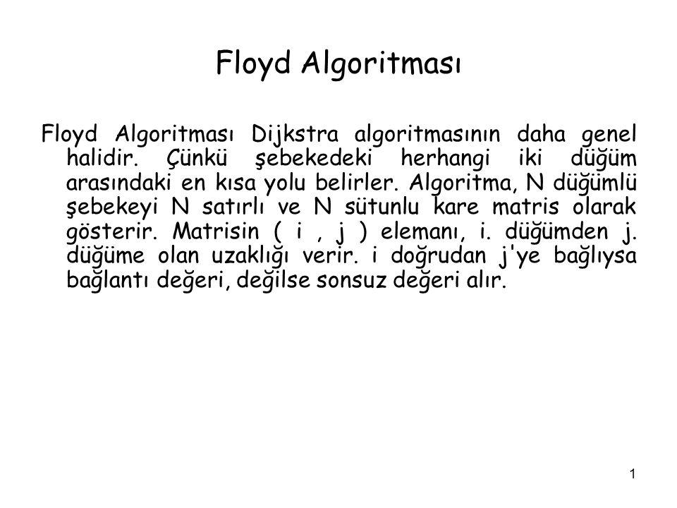 1 Floyd Algoritması Floyd Algoritması Dijkstra algoritmasının daha genel halidir. Çünkü şebekedeki herhangi iki düğüm arasındaki en kısa yolu belirler