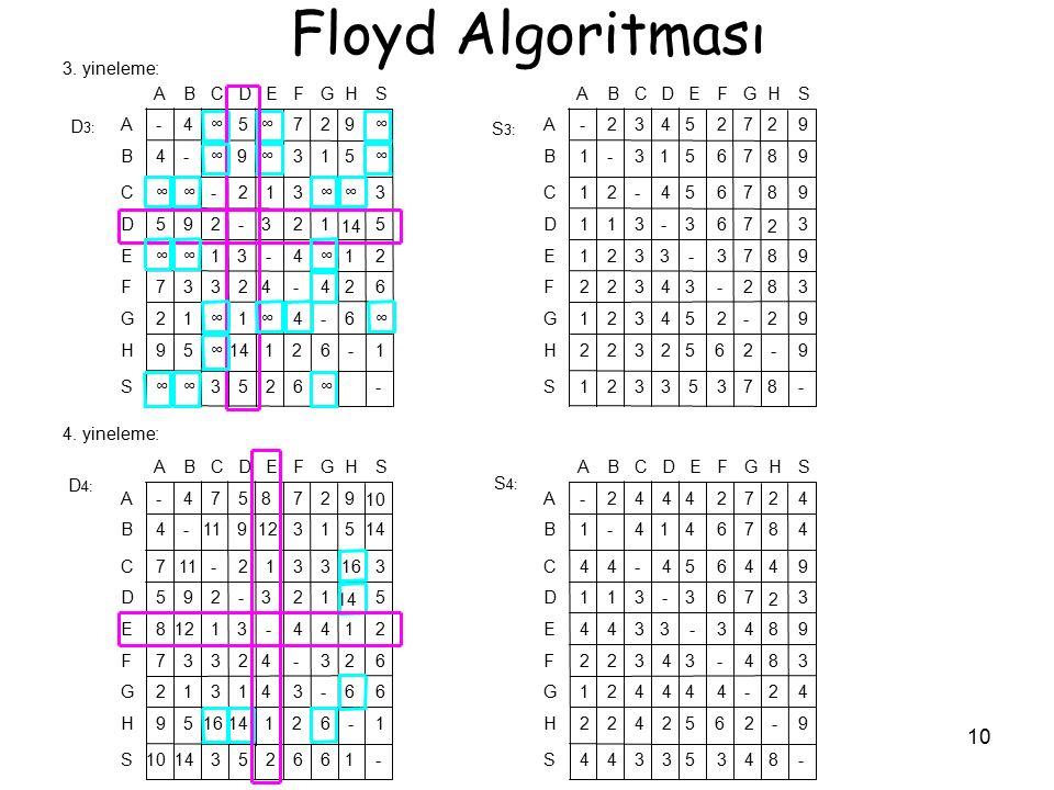 10 Floyd Algoritması