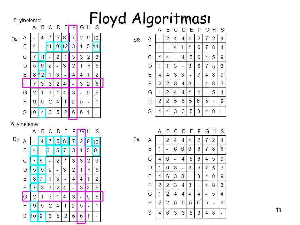 11 Floyd Algoritması