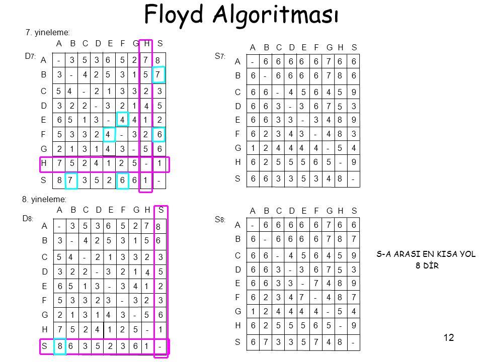 12 Floyd Algoritması S-A ARASI EN KISA YOL 8 DİR