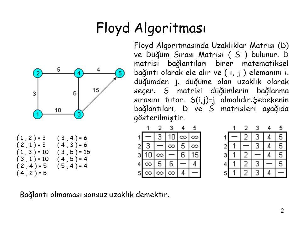 2 Floyd Algoritması Floyd Algoritmasında Uzaklıklar Matrisi (D) ve Düğüm Sırası Matrisi ( S ) bulunur. D matrisi bağlantıları birer matematiksel bağın