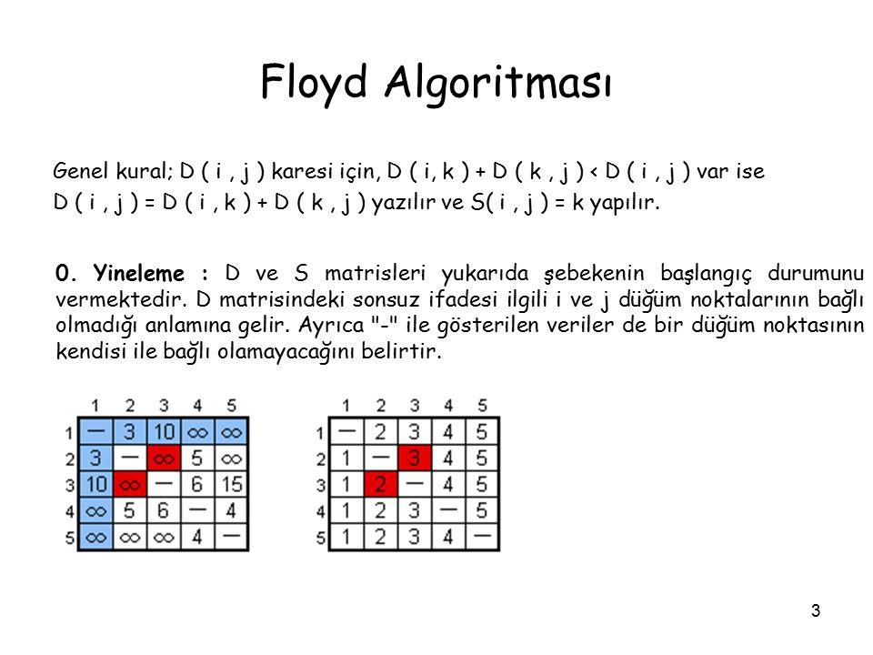 3 Floyd Algoritması Genel kural; D ( i, j ) karesi için, D ( i, k ) + D ( k, j ) < D ( i, j ) var ise D ( i, j ) = D ( i, k ) + D ( k, j ) yazılır ve