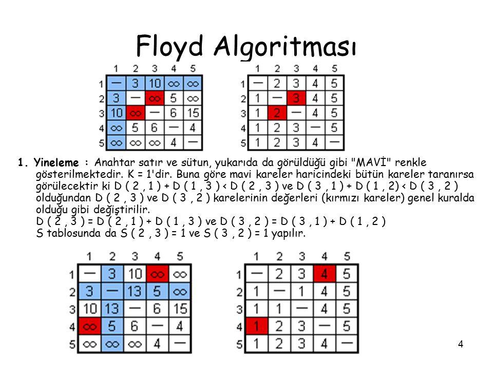 4 Floyd Algoritması 1. Yineleme : Anahtar satır ve sütun, yukarıda da görüldüğü gibi