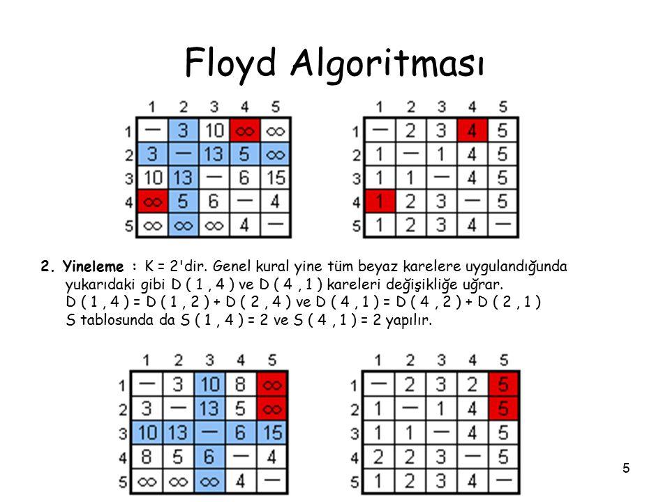 5 Floyd Algoritması 2. Yineleme : K = 2'dir. Genel kural yine tüm beyaz karelere uygulandığunda yukarıdaki gibi D ( 1, 4 ) ve D ( 4, 1 ) kareleri deği