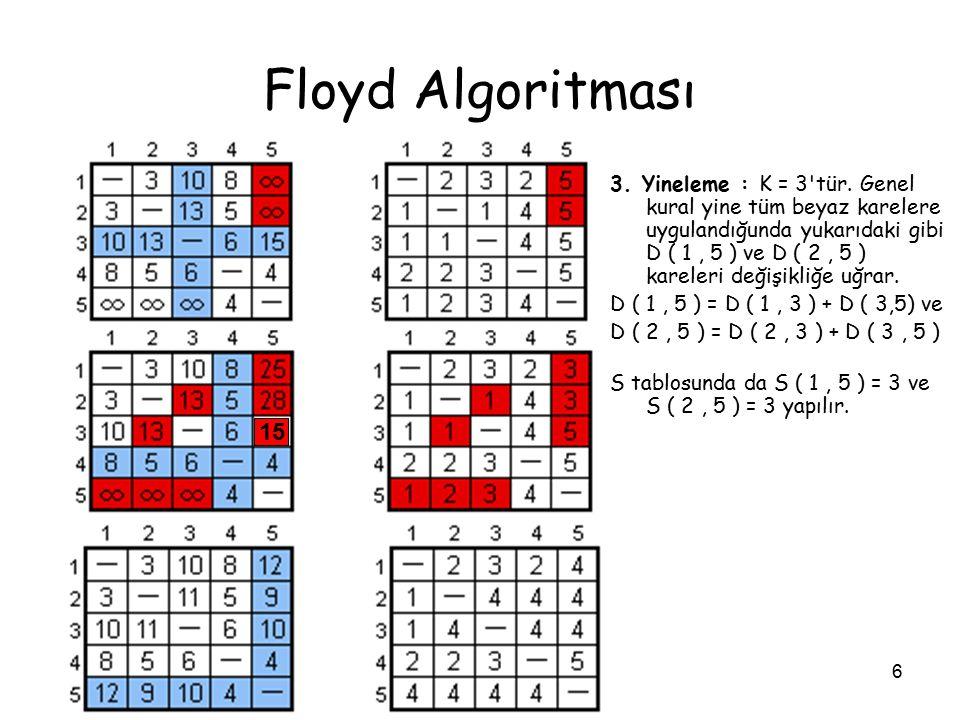 6 Floyd Algoritması 3. Yineleme : K = 3'tür. Genel kural yine tüm beyaz karelere uygulandığunda yukarıdaki gibi D ( 1, 5 ) ve D ( 2, 5 ) kareleri deği