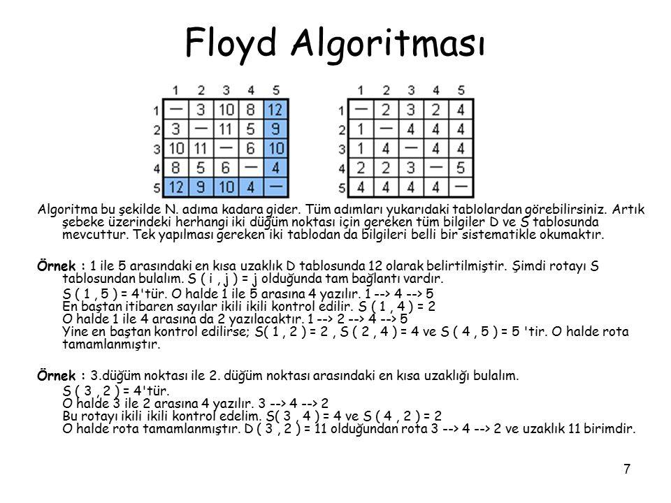 7 Floyd Algoritması Algoritma bu şekilde N. adıma kadara gider. Tüm adımları yukarıdaki tablolardan görebilirsiniz. Artık şebeke üzerindeki herhangi i