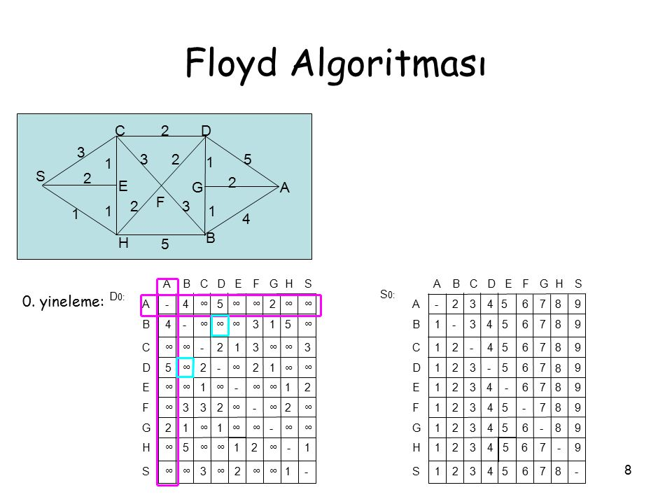 8 Floyd Algoritması S CD A B H F E G 3 2 1 32 2 5 1 1 23 5 1 1 2 4 0. yineleme: S H G F E D C B A -1∞∞2∞3∞∞ 1-∞21∞∞5∞ ∞∞-∞∞1∞12 ∞2∞-∞233∞ 21∞∞-∞1∞∞ ∞