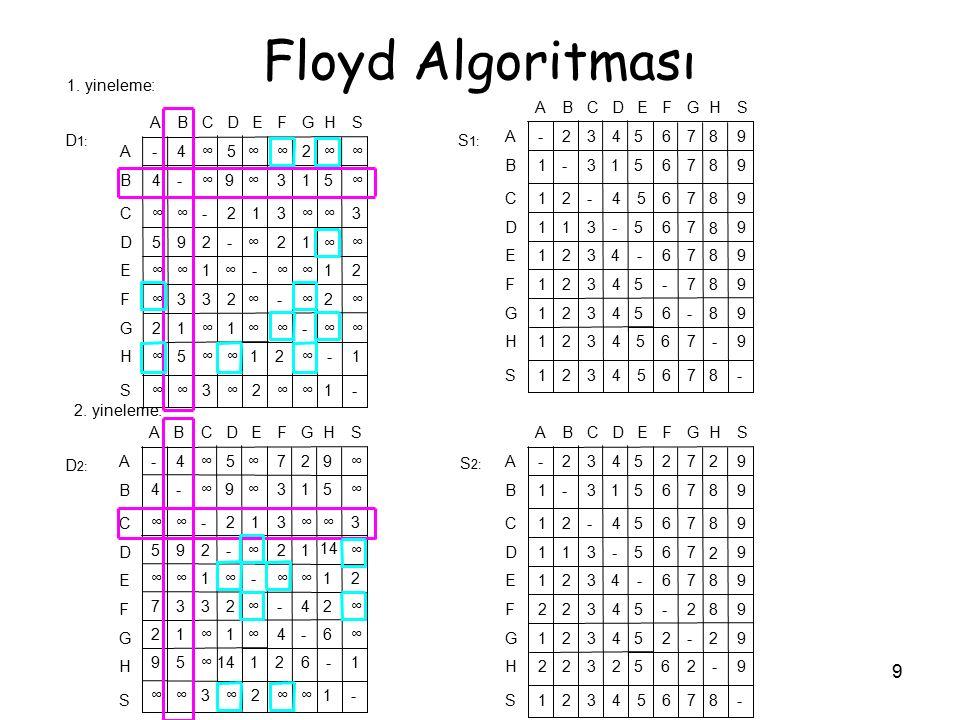 9 Floyd Algoritması S H G F E D C B A -1∞∞2∞3∞∞ 1-∞21∞∞5∞ ∞∞-∞∞1∞12 ∞2∞-∞233∞ 21∞∞-∞1∞∞ ∞ ∞ 12∞-295 3∞∞312-∞∞ ∞513∞9∞-4 ∞∞2∞∞5∞4- SHGFEDCBA S H G F E