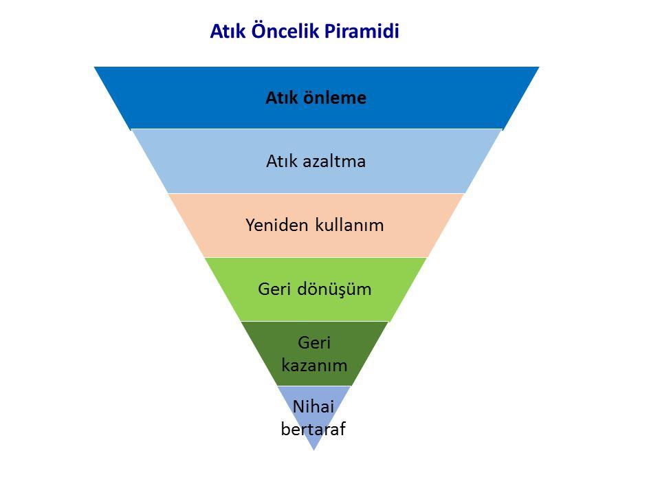 Atık önleme Atık azaltma Yeniden kullanım Geri dönüşüm Geri kazanım Nihai bertaraf Atık Öncelik Piramidi